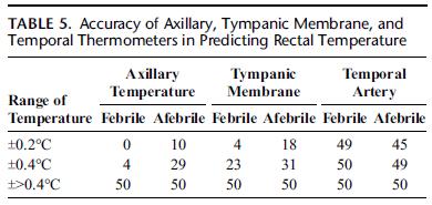 4th January 2013 Comparison Of Rectal Axillary Tympanic